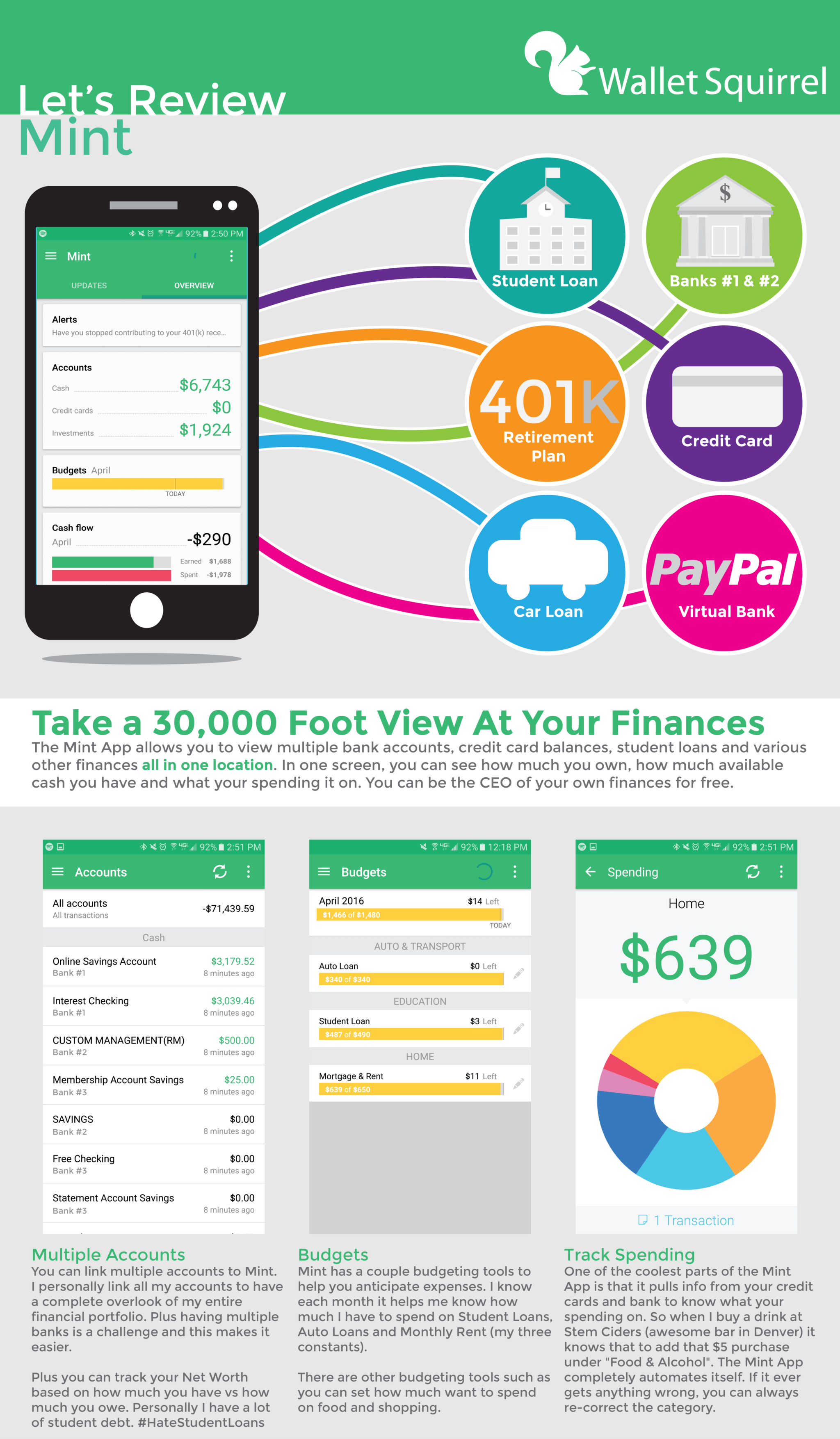 Mint App Review Infographic