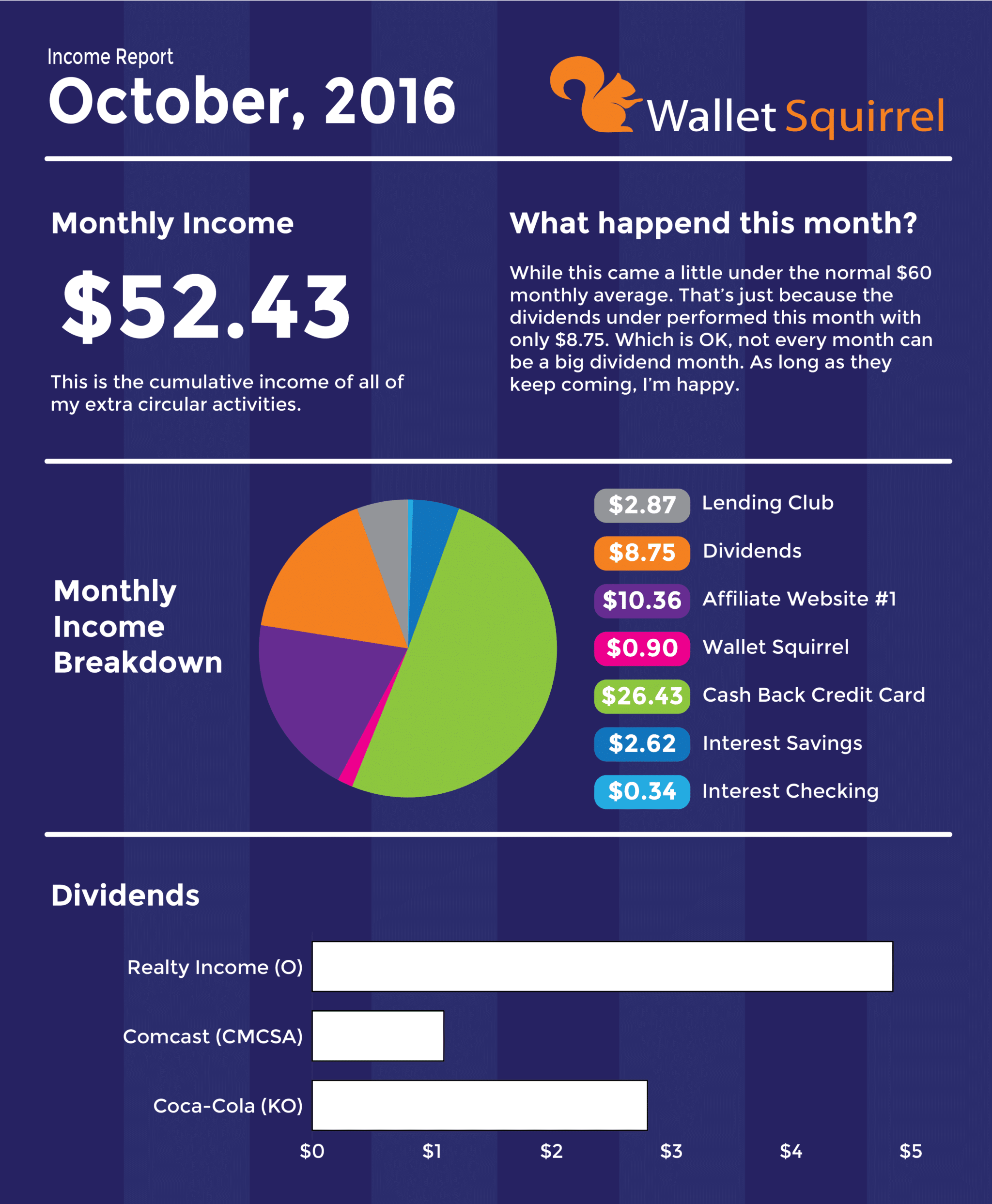 october-2016-dividend-monthly-income-report-infographic-01