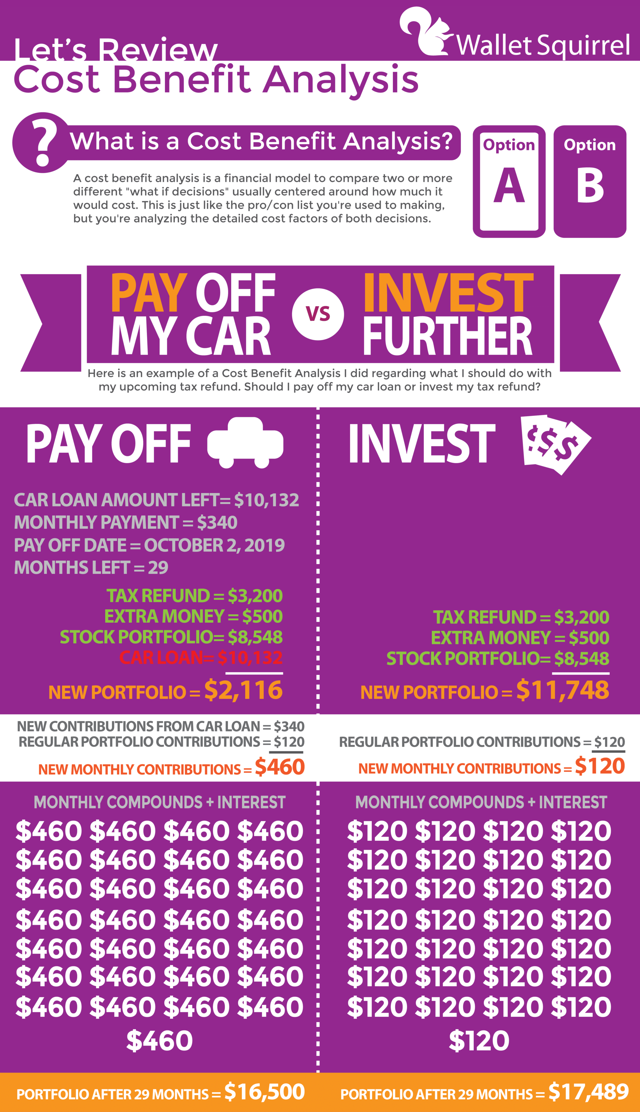 Cost Benefit Analysis Infographic