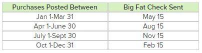 Ebates Payout Schedule