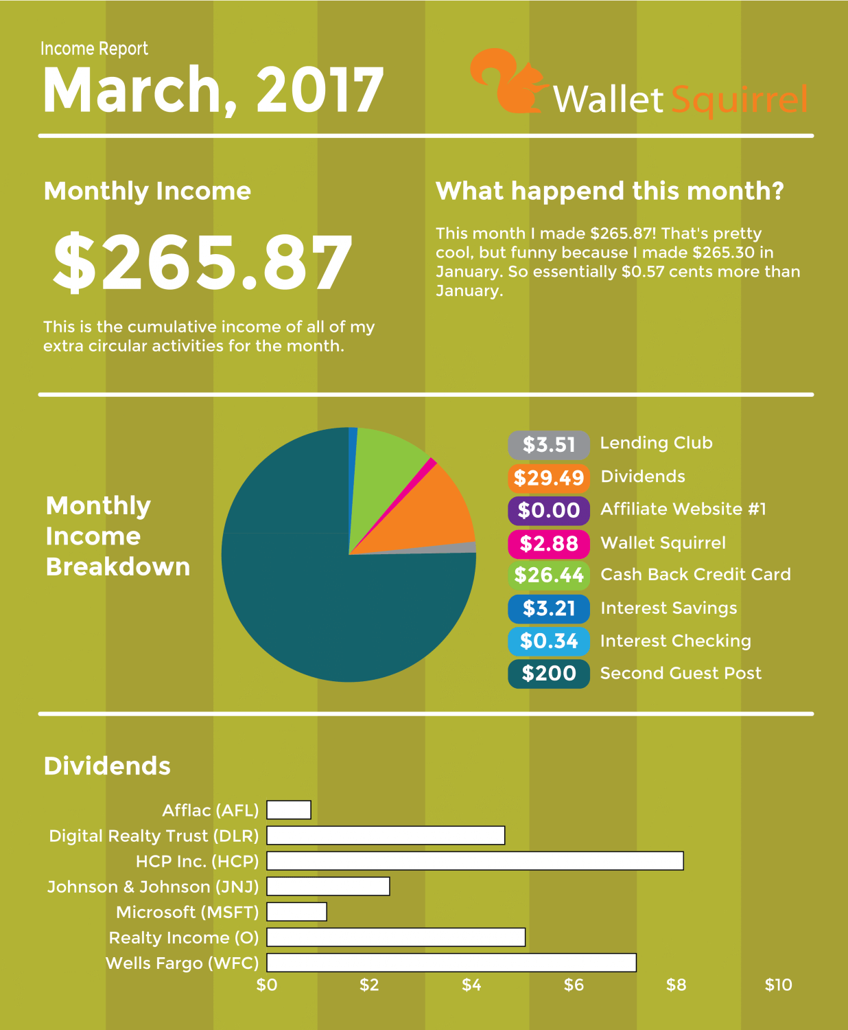 March 2017, Dividend Monthly Income Report Infographic