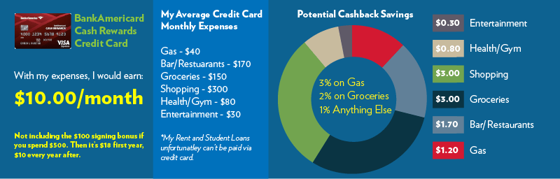 How I earn $12 a month with the Best Cashback Credit Card