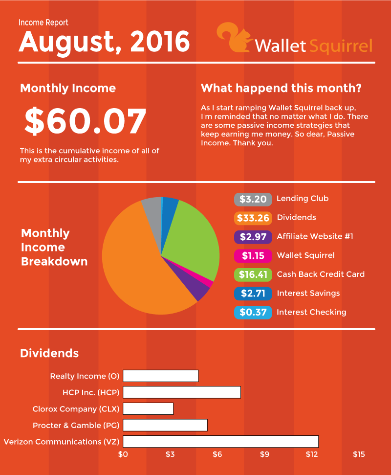 August-2016,-Dividend-Monthly-Income-Report-Infographic