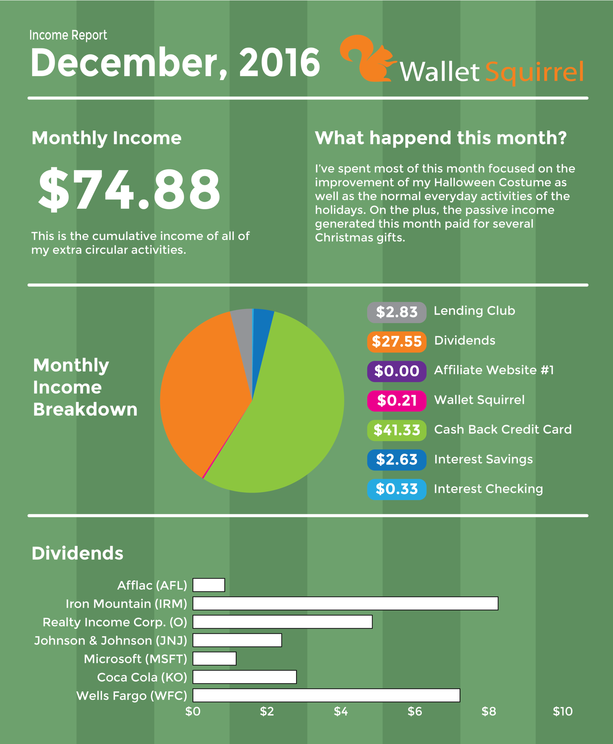 december-2016-dividend-monthly-income-report-infographic